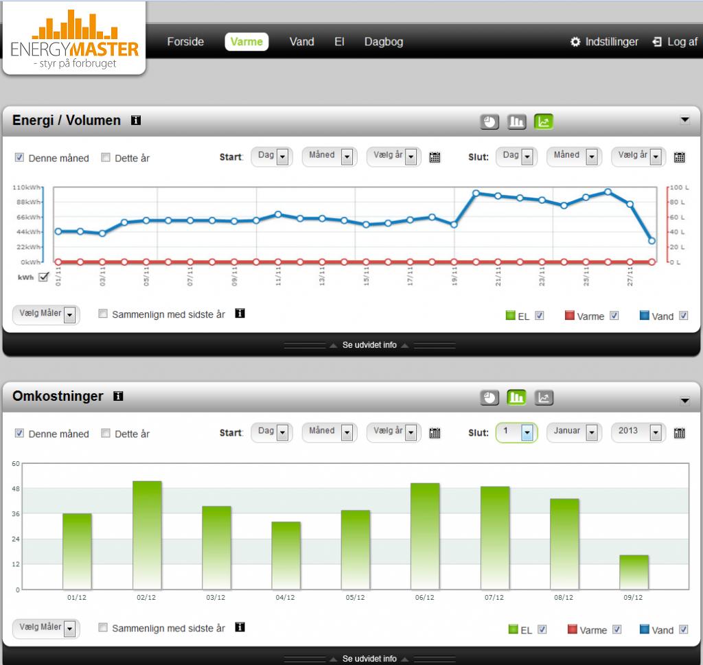 EnergyMaster - Overblik over energiforbruget